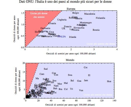 Omicidi-dati-ONU